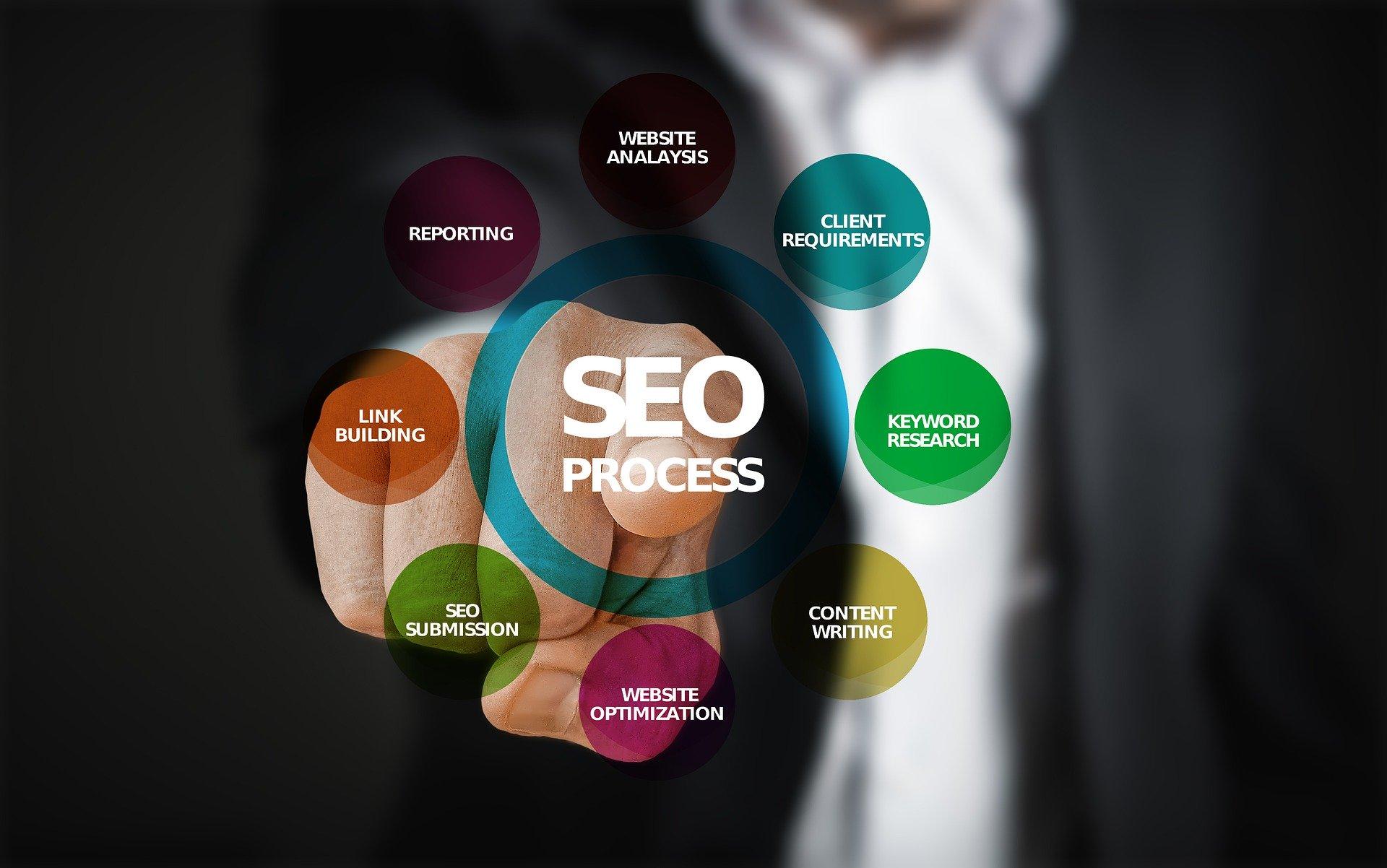 Posicionamiento web en buscadores (SEO y SEM)